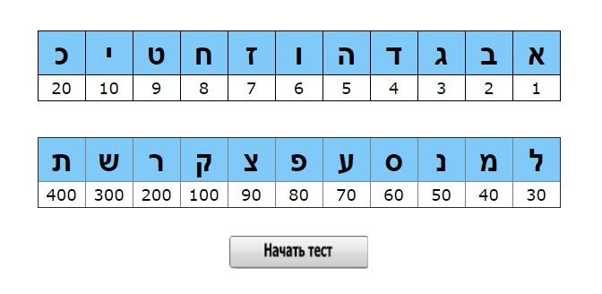 Гиматрия: тренажер числовых значений алфавита иврит